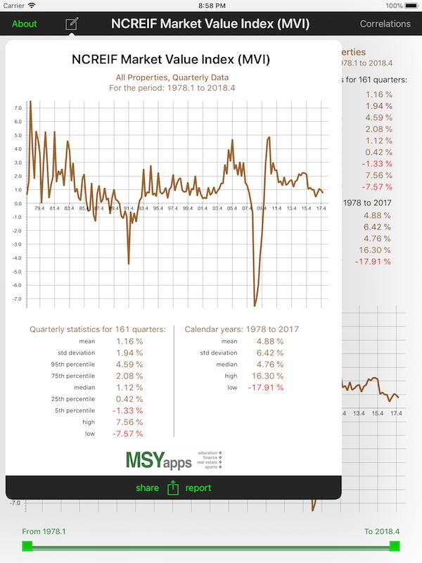 MSYapps com | NCREIF MVI, FCFY, and CXR Property Series